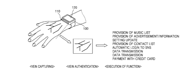 Samsung Patents For Biometric Fingerprint Scanning In Wearables