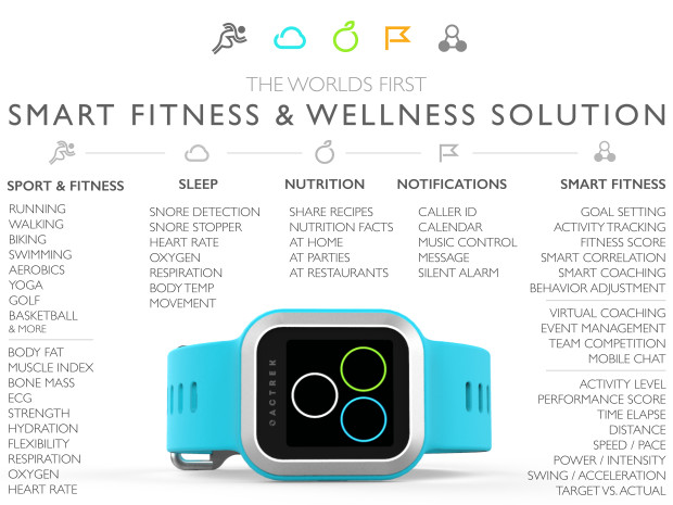 ACTREK: The Most Feature Rich Fitness And Sports Wearable