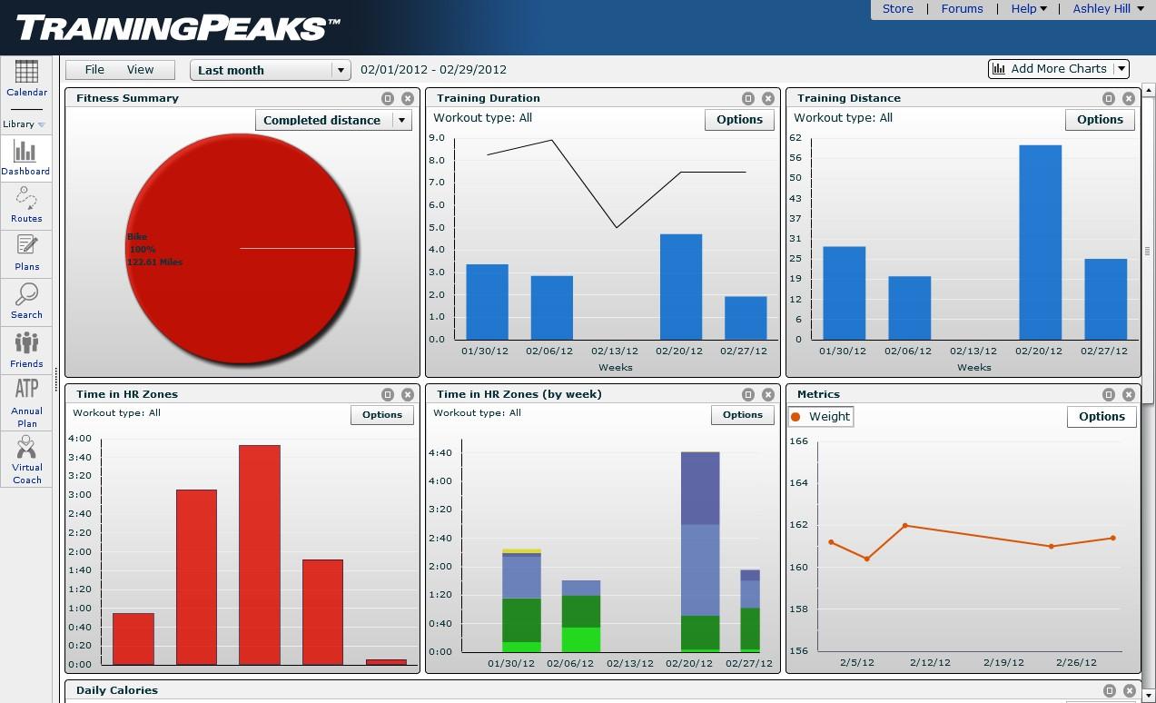 TrainingPeaks And Polar Tracker Peak Into The Training Of Endurance Athletes