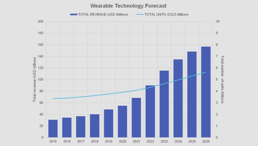 """Will Wearables Be Strong Enough To Survive """"Independently""""?"""
