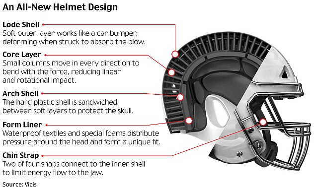 Zero1 Wearable Helmet Effectively Provides Safety Against Football Head Injuries